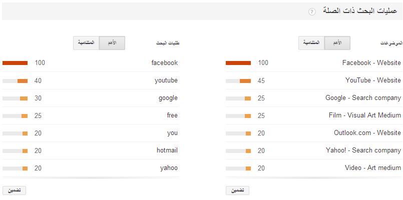 معرفة أكثر الكلمات بحثا في جوجل في جميع انحاء العالم