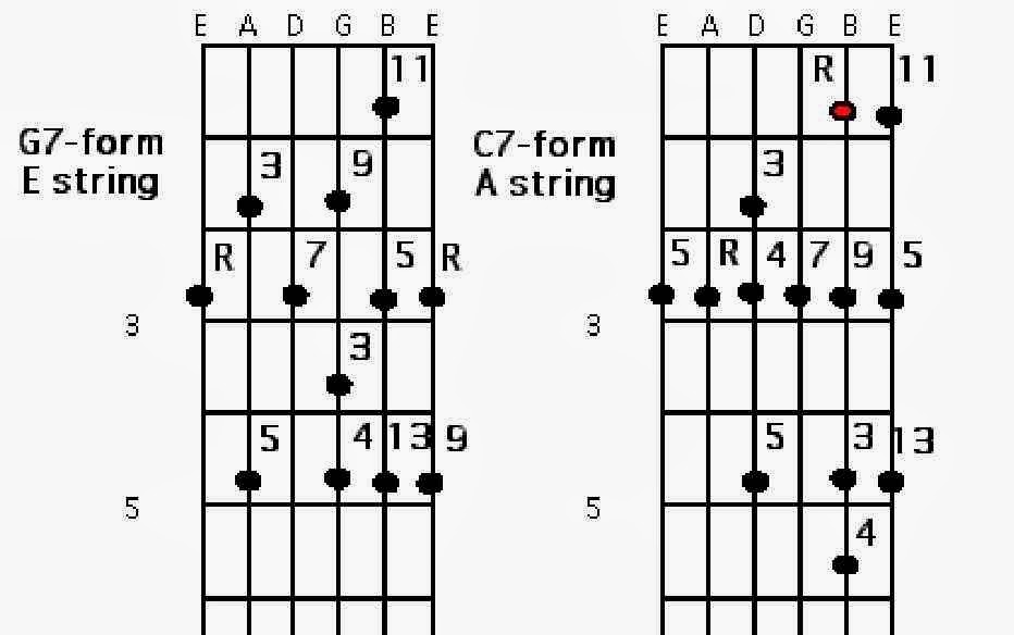 Jazz Blues And The Abstract Truth Jazz Guitar Chord Studies