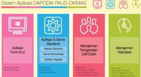 Info Pendidikan Terbaru Aplikasi Dapodik Paud Dikmas Tahun 2015