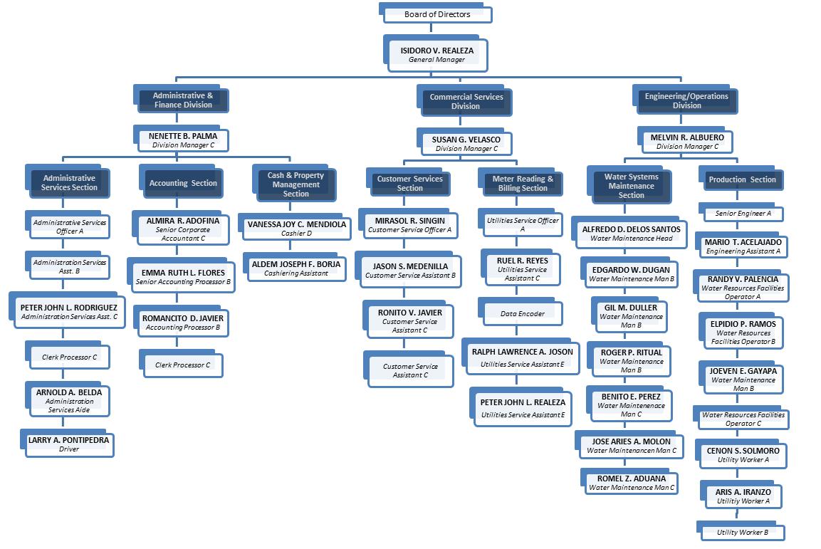 manufacturer organizational chart 2011 f350 trailer wiring