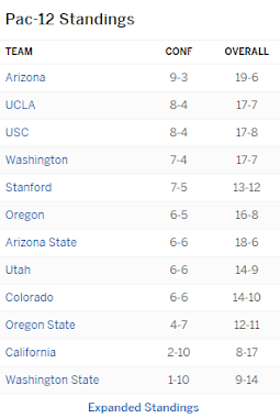 Pac12 Standings as of 2-10-18