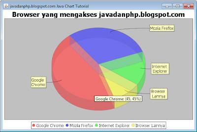 Membuat Pie Chart (Diagram Pie) Di Java Memakai Jfreechart