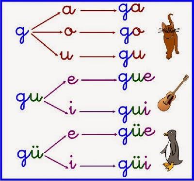 http://www.edu365.cat/primaria/muds/castella/ortografiate/ortografiate2/contenido/comun/index.html?ln18=es&pathODE=../sd17/sd17_oa02/&maxScore=3&titleODE=.:%20Ga,%20gue,%20gui,%20go,%20gu%20:.