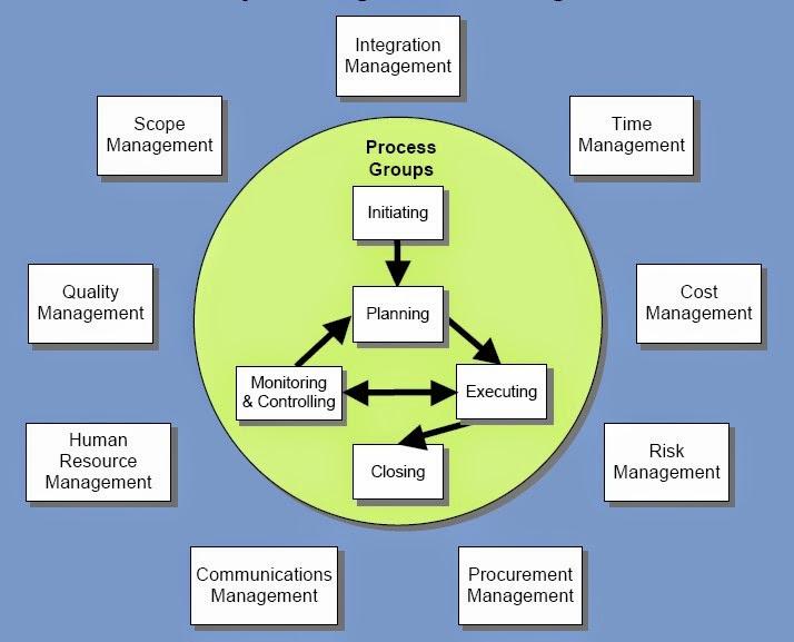 Requirements process management