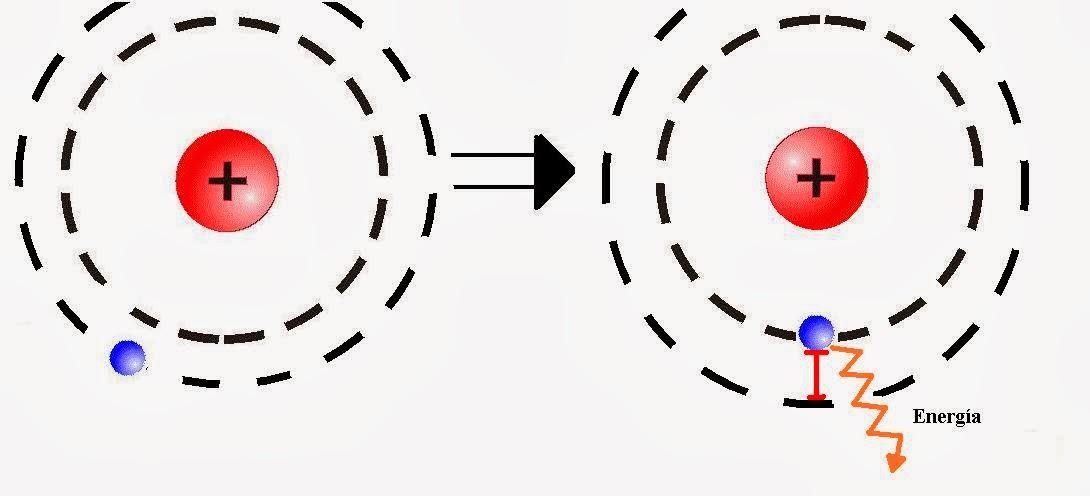 El electrón disminuye de Ep y libera un fotón