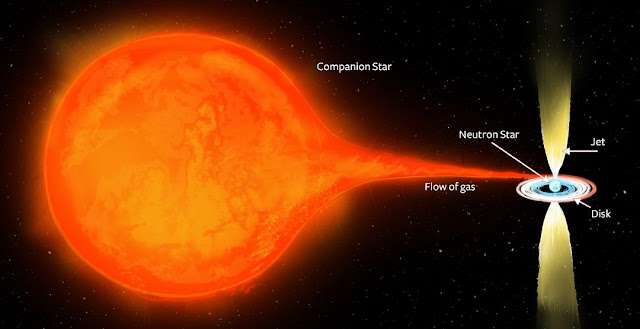 An artist's impression of the binary star system PSR J1023+0038. The extremely dense, rapidly-spinning neutron star, just 10-15 km in size, is in a close orbit with a more normal companion star. The strong gravity of the neutron star pulls gas from its companion, which spirals in towards the neutron star, forming a disk. Some fraction of that gas gets accelerated outwards in energetic, oppositely-directed jets, which give off the radio waves that can be seen by Earth's radio telescopes. Credit: ICRAR.
