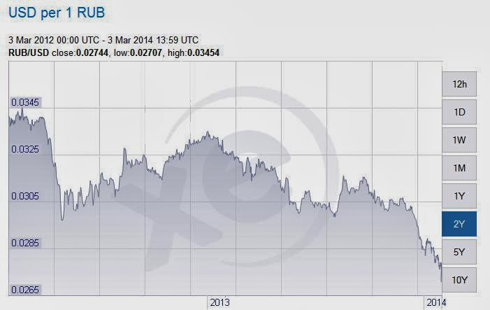 MORE BROAD PERSPECTIVE ON THE DINAR Ruble
