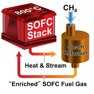 Highly Efficient Small-Scale Solid Oxide Fuel Cell System