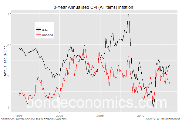 Chart: 3-year annualised CPI inflation; Canada and U.S.
