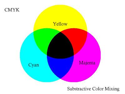 CMY Subtractive Colour Mixing