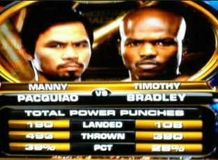 pacquiao punch stats, pacquiao lost