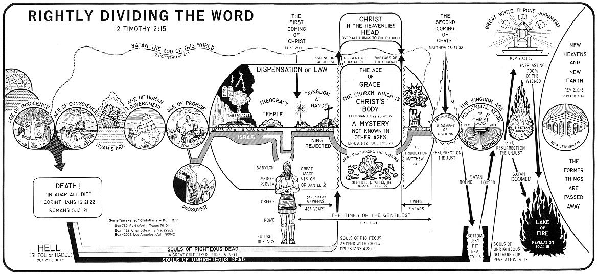 Dividing the Word