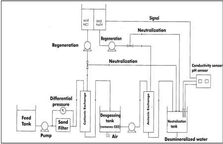 demineralization process of water softening