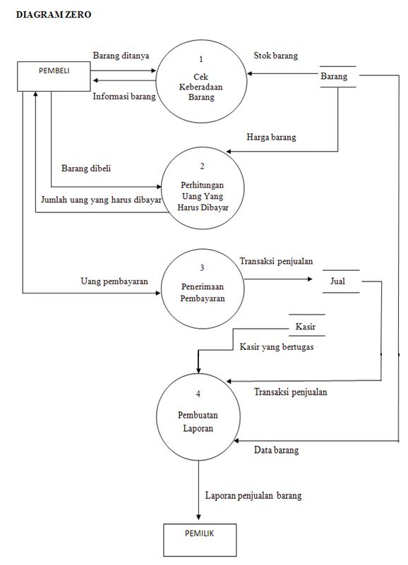 Mikail alfith amarullah sistem penjualan barang secara tunai apa aksi proses yang harus dilakukan kasir untuk kedua kemungkinan tersebut lihat diagram zero nya seperti berikut ccuart Images