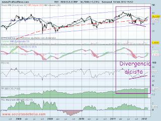 analisis tecnico de-red electrica divergencia-a 14 de febrero