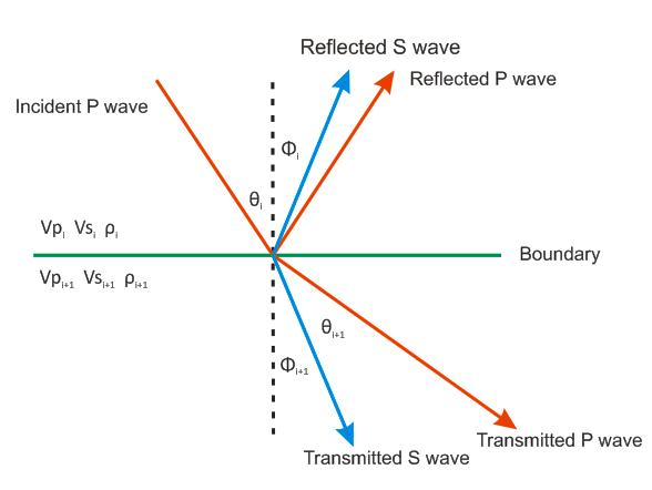 "the basic seismic energy reflection The ""reflection coefficient"" – the amount of energy reflected at a boundary – is  directly proportional to the difference in seismic impedance seismic reflection is ."