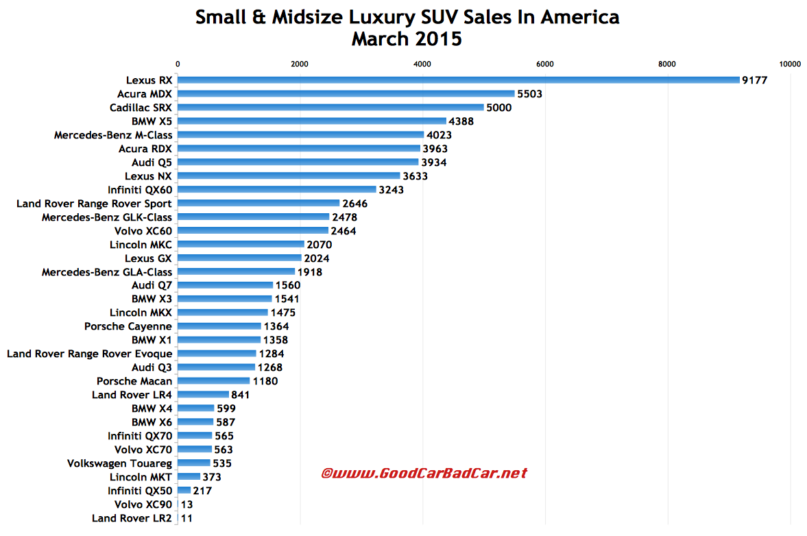 Small And Midsize Luxury SUV Sales In America - March 2015 ...
