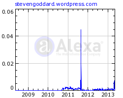 reach of Steven Goddard according to Alexa