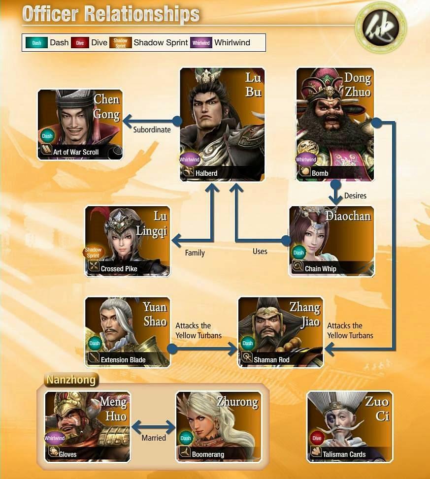 Officer Relationships DW8 : ความสัมพันธ์ของตัวละครสามก๊ก, ตัวละครอื่น ๆ