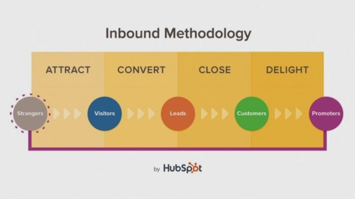 Inbound Marketing Methodolgy