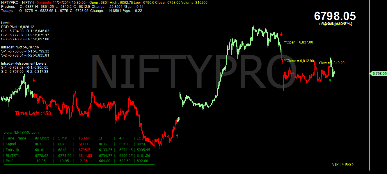 Nifty index options trading strategies