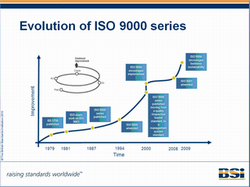 Evolution_of_ISO_9000_series_Dwijayasblog