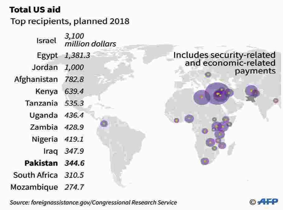 Usaid worldwide