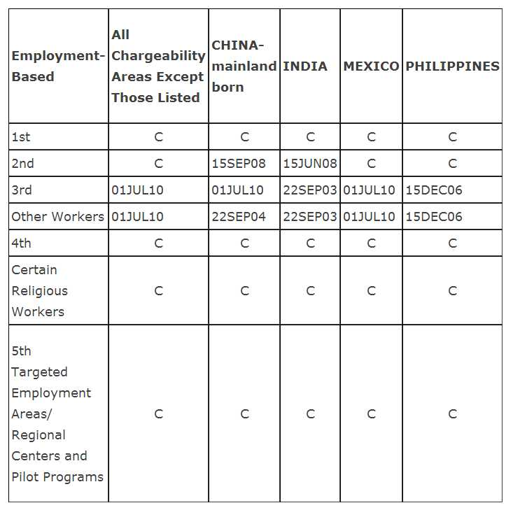 October 2013 Visa Bulletin, Employment Based Categories