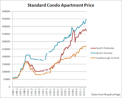 toronto condo prices etobicoke scarborough north york