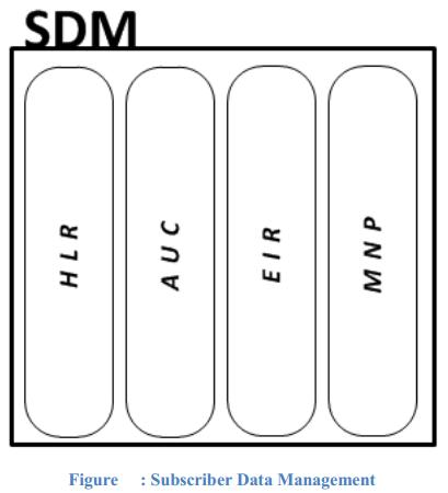 ... : SDM (Subscriber Data Management)/ HLR (Home Location Register