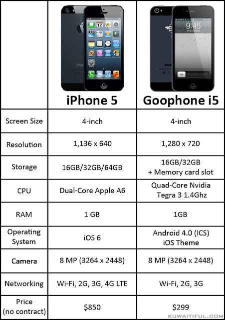 Apple iPhone 5 vs Chinese iPhone 5