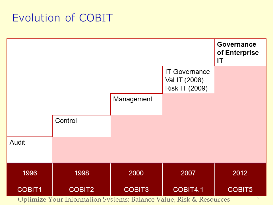 COBIT 5 overview