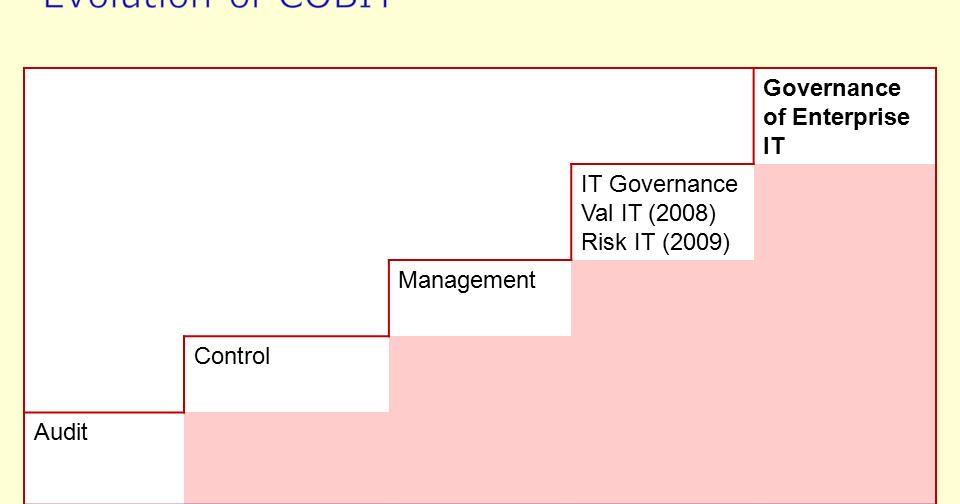 Cobit5 For It Governance Simplilearn Cobit5