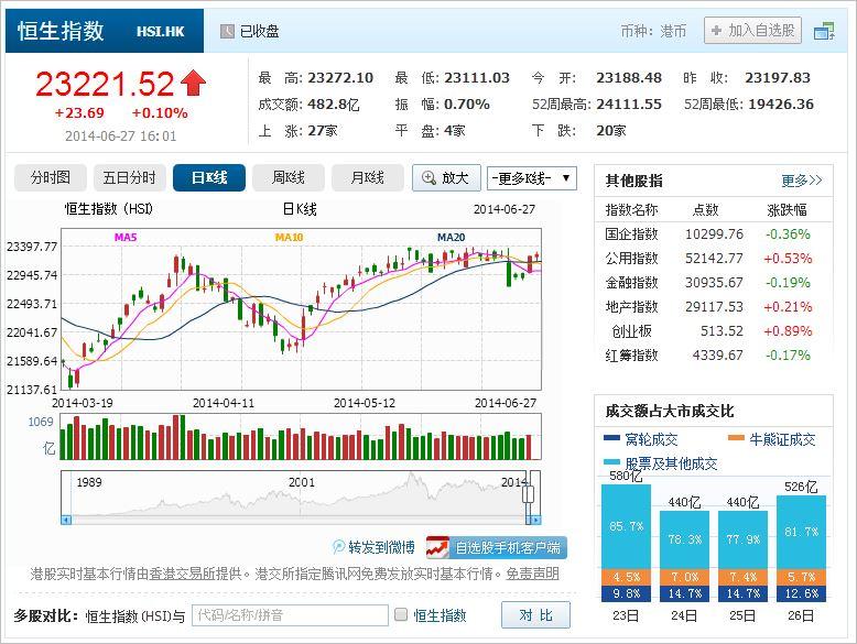 中国株コバンザメ投資 香港ハンセン指数20140627