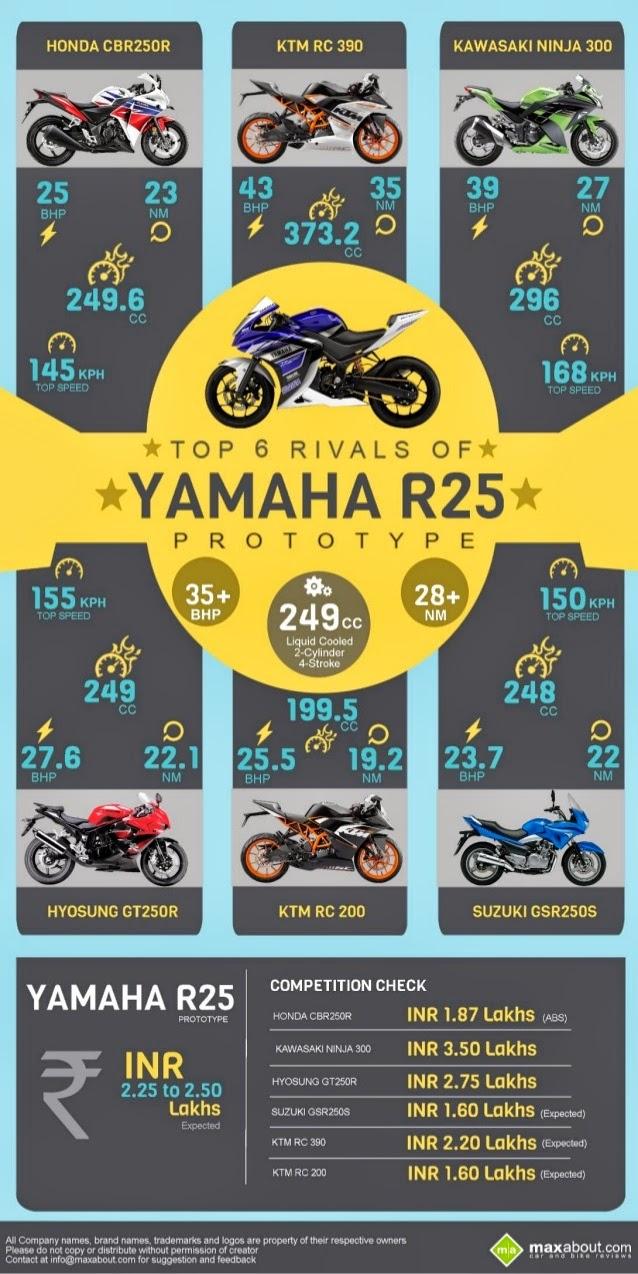 Yamaha R25 Vs Honda CBR250R, Kawasaki Ninja 300, Suzuki GSR 250S