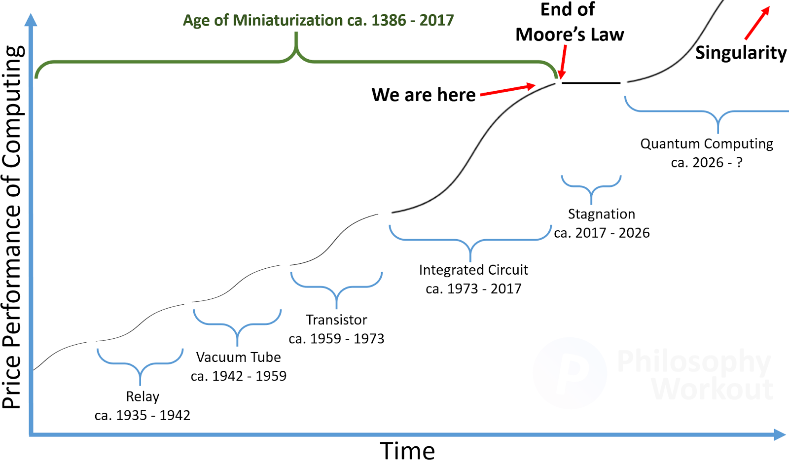 Philosophy Workout A Decade Of Economic Stagnation Looms As Moores Relay Economy Circuit Kurzweil Analyzed And Predicted The Advancement Last 35 Years Shockingly Accurate Beginning With His First Book Age Intelligent Machines