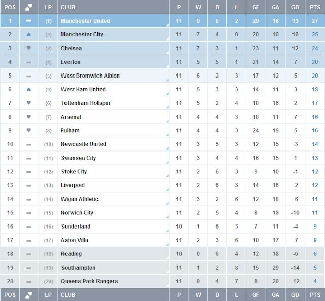 Carta Liga Perdana Inggeris (EPL) Minggu Ke-11