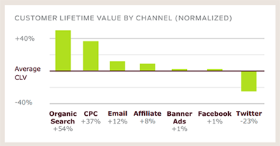 Customer_lifetime_value_by_channel
