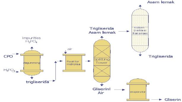 Gliserin itsb teknologi pengolahan sawit unggahan gue rochimi sebagai mana telah diulas lebih lengkap tahapan tahapan proses pada fat splitting maka dapat dibuatkan diagram alir proses fat splitting menggunakan metode ccuart Image collections