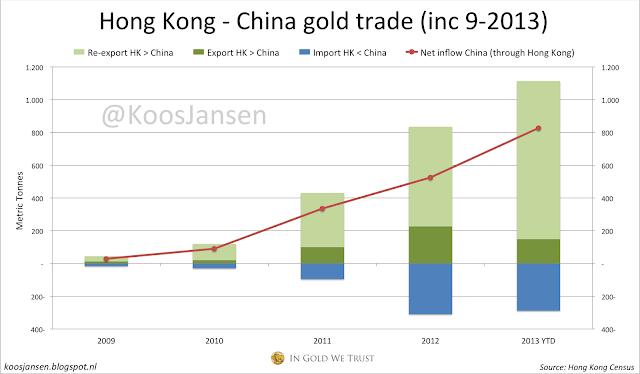 Hong+Kong+-+China+gold+trade+9-2013.png