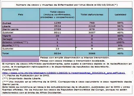Cifra de muertes por virus ébola