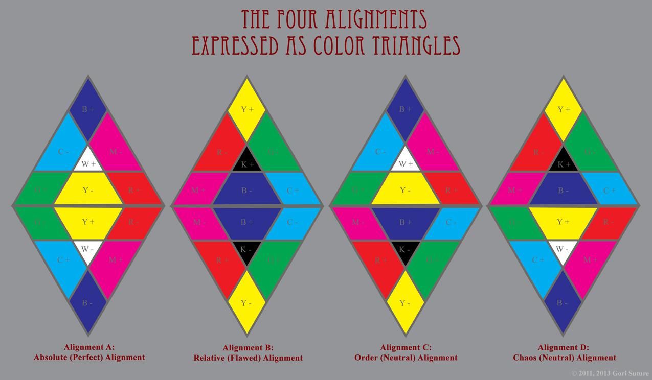 This image illustrates the four possible alignments of Absolute Order energy, Relative Order energy, Absolute Chaos energy, and Relative Chaos energy when expressed as Color Triangles. They are Alignment A: Absolute (Perfect) Alignment, featuring Absolute Order & Absolute Chaos; Alignment B: Relative (Flawed) Alignment, featuring Relative Order and Relative Chaos; Alignment C: Order (Neutral) Alignment, featuring Absolute Order & Relative Chaos; and Alignment D: Chaos (Neutral) Alignment, featuring Absolute Chaos and Relative Order.