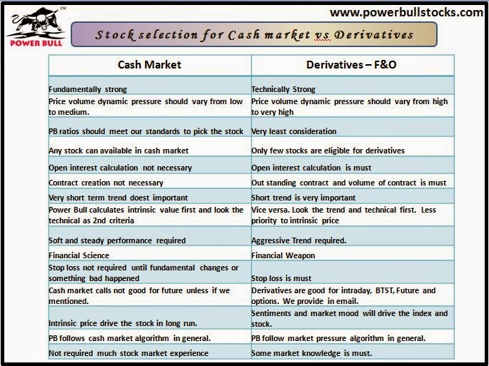 Cash Market vs F&O