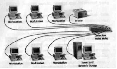 Gambar 1-3: Local Area Network