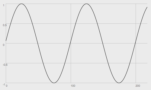Just over 200 samples of a sine wave audio signal
