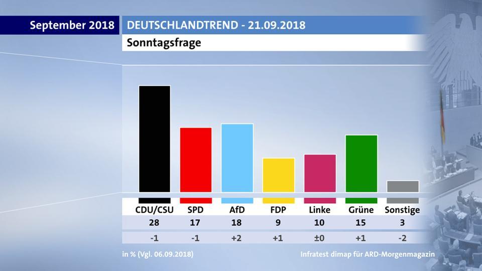 Sondaggio ARD 21.09: AfD supera la SPD...(per quello che contano i sondaggi)