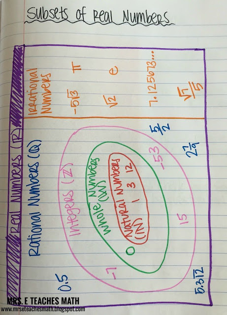 Subsets of Real Numbers Interactive Notebook Page for Algebra     www.mrseteachesmath.blogspot.com