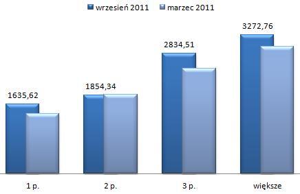 ceny wynajmu mieszkań Wawer Warszawa, wszystkie typy mieszkań