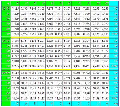 Таблица Брадиса тангенсы котангенсы. tg и ctg таблица Брадиса в градусах и минутах. Математика для блондинок.