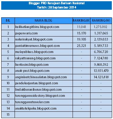 Blogger-Blogger Hebat Tranung
